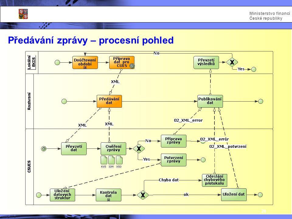 Integrovaný informační systém Státní pokladny Ministerstvo financí České republiky Předávání zprávy – procesní pohled 28