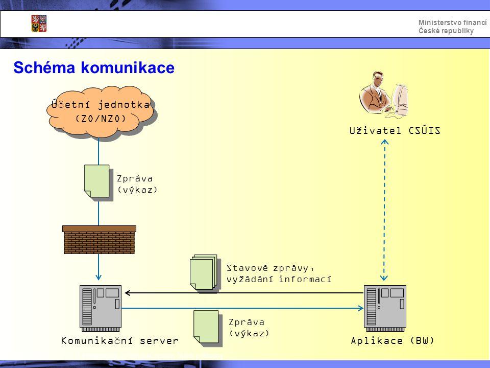 Integrovaný informační systém Státní pokladny Ministerstvo financí České republiky Schéma komunikace Účetní jednotka (ZO/NZO) Komunikační server Aplik