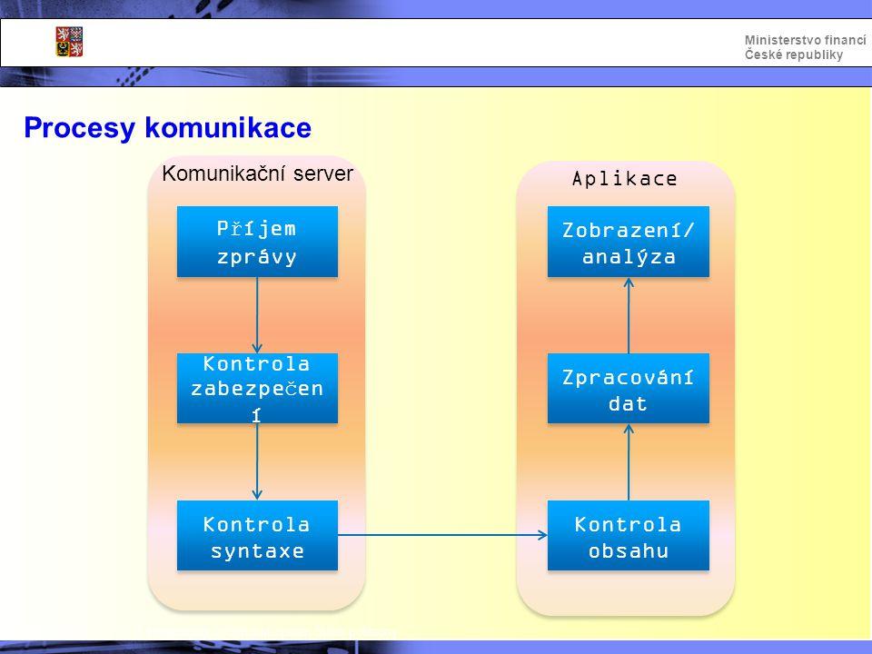 Integrovaný informační systém Státní pokladny Ministerstvo financí České republiky Procesy komunikace Příjem zprávy Kontrola syntaxe Kontrola obsahu K