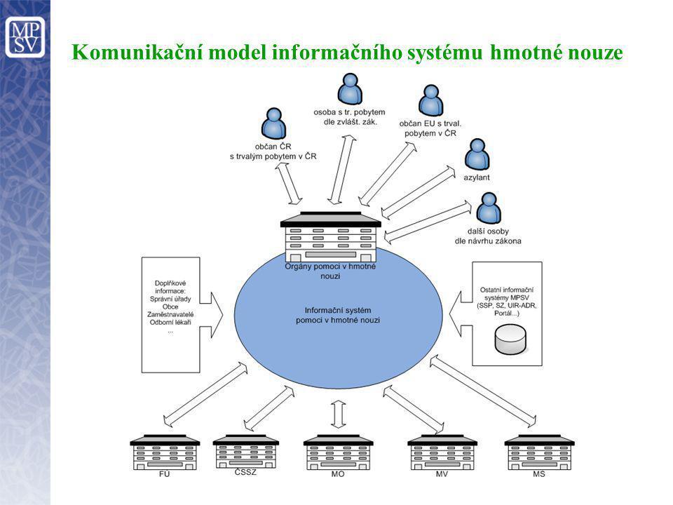 Dekompozice informačního systému hmotné nouze