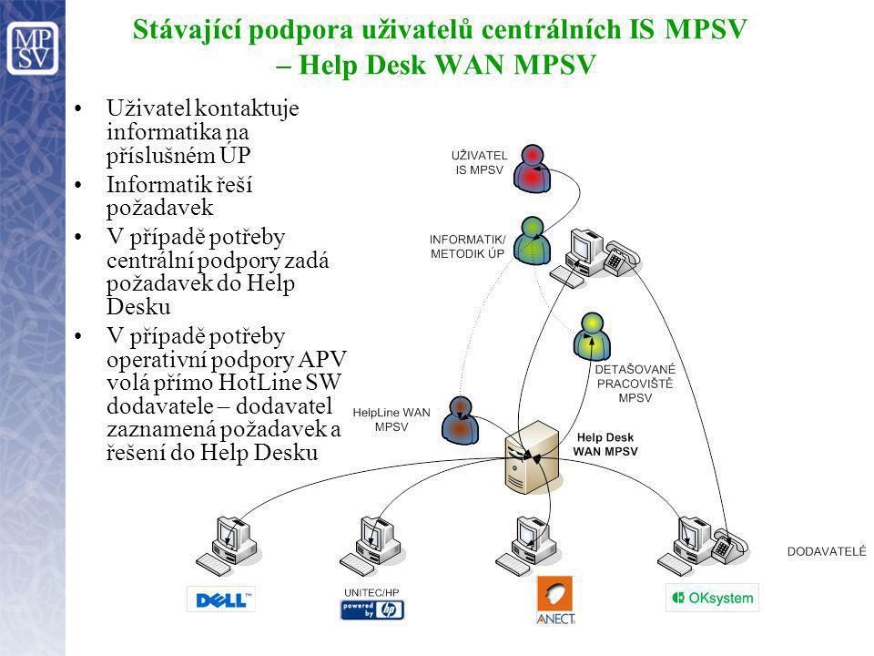 Stávající podpora uživatelů centrálních IS MPSV – Help Desk WAN MPSV Uživatel kontaktuje informatika na příslušném ÚP Informatik řeší požadavek V příp