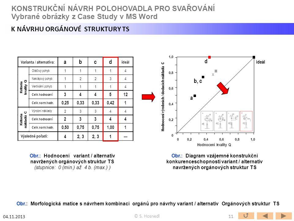 Obr.: Hodnocení variant / alternativ navržených orgánových struktur TS (stupnice: 0 (min.) až 4 b. (max.) ) Obr.: Diagram vzájemné konstrukční konkure