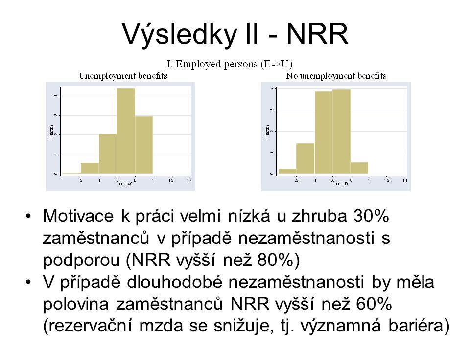 Motivace k práci velmi nízká u zhruba 30% zaměstnanců v případě nezaměstnanosti s podporou (NRR vyšší než 80%) V případě dlouhodobé nezaměstnanosti by