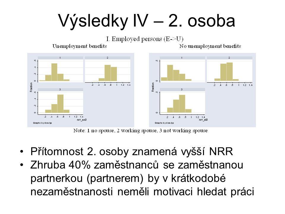 Přítomnost 2. osoby znamená vyšší NRR Zhruba 40% zaměstnanců se zaměstnanou partnerkou (partnerem) by v krátkodobé nezaměstnanosti neměli motivaci hle