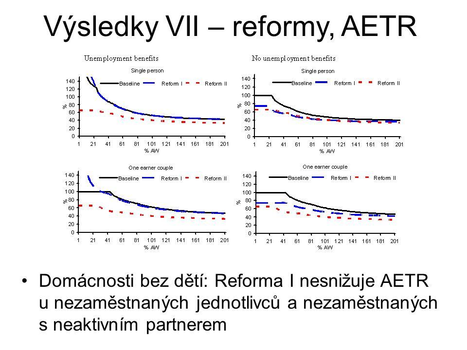 Domácnosti bez dětí: Reforma I nesnižuje AETR u nezaměstnaných jednotlivců a nezaměstnaných s neaktivním partnerem Výsledky VII – reformy, AETR