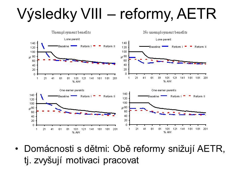 Domácnosti s dětmi: Obě reformy snižují AETR, tj. zvyšují motivaci pracovat Výsledky VIII – reformy, AETR
