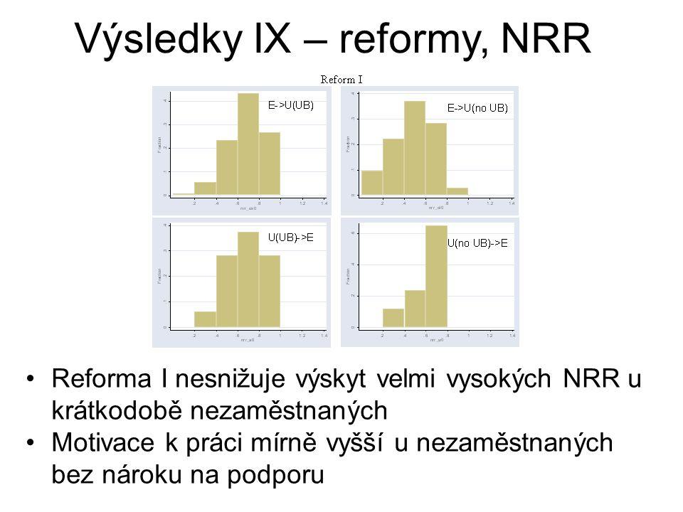 Reforma I nesnižuje výskyt velmi vysokých NRR u krátkodobě nezaměstnaných Motivace k práci mírně vyšší u nezaměstnaných bez nároku na podporu Výsledky