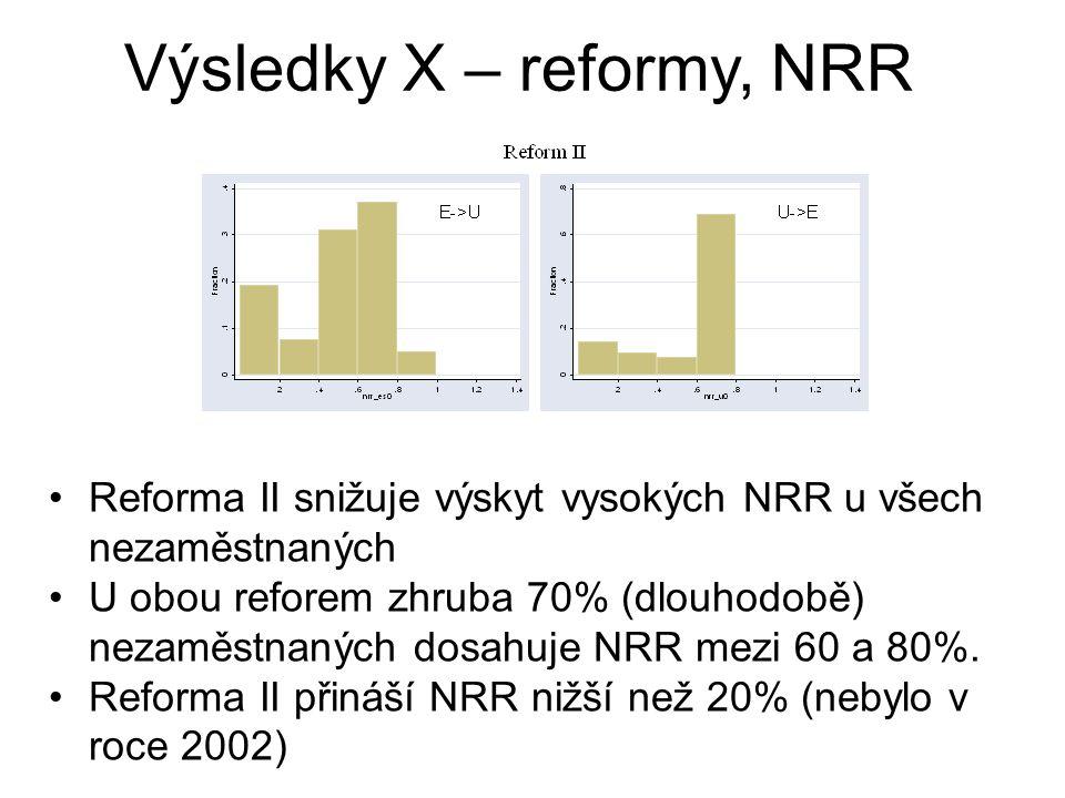 Reforma II snižuje výskyt vysokých NRR u všech nezaměstnaných U obou reforem zhruba 70% (dlouhodobě) nezaměstnaných dosahuje NRR mezi 60 a 80%. Reform