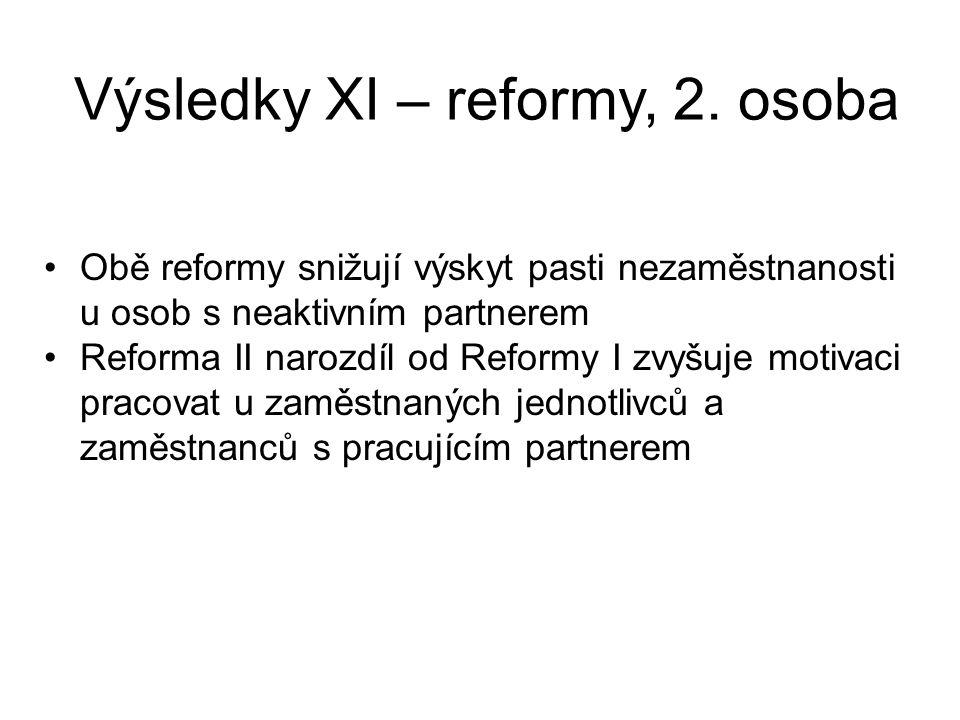 Obě reformy snižují výskyt pasti nezaměstnanosti u osob s neaktivním partnerem Reforma II narozdíl od Reformy I zvyšuje motivaci pracovat u zaměstnaný