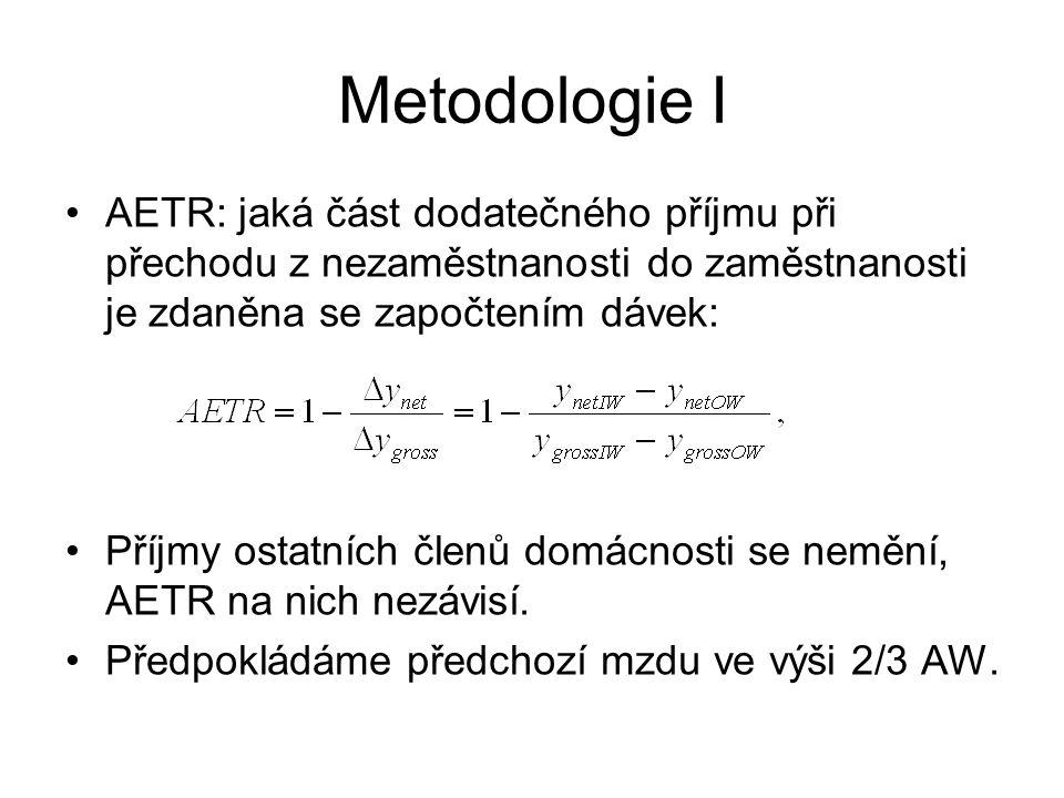 Metodologie I AETR: jaká část dodatečného příjmu při přechodu z nezaměstnanosti do zaměstnanosti je zdaněna se započtením dávek: Příjmy ostatních člen
