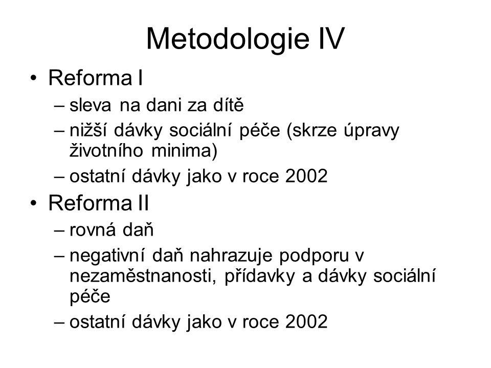 Metodologie IV Reforma I –sleva na dani za dítě –nižší dávky sociální péče (skrze úpravy životního minima) –ostatní dávky jako v roce 2002 Reforma II