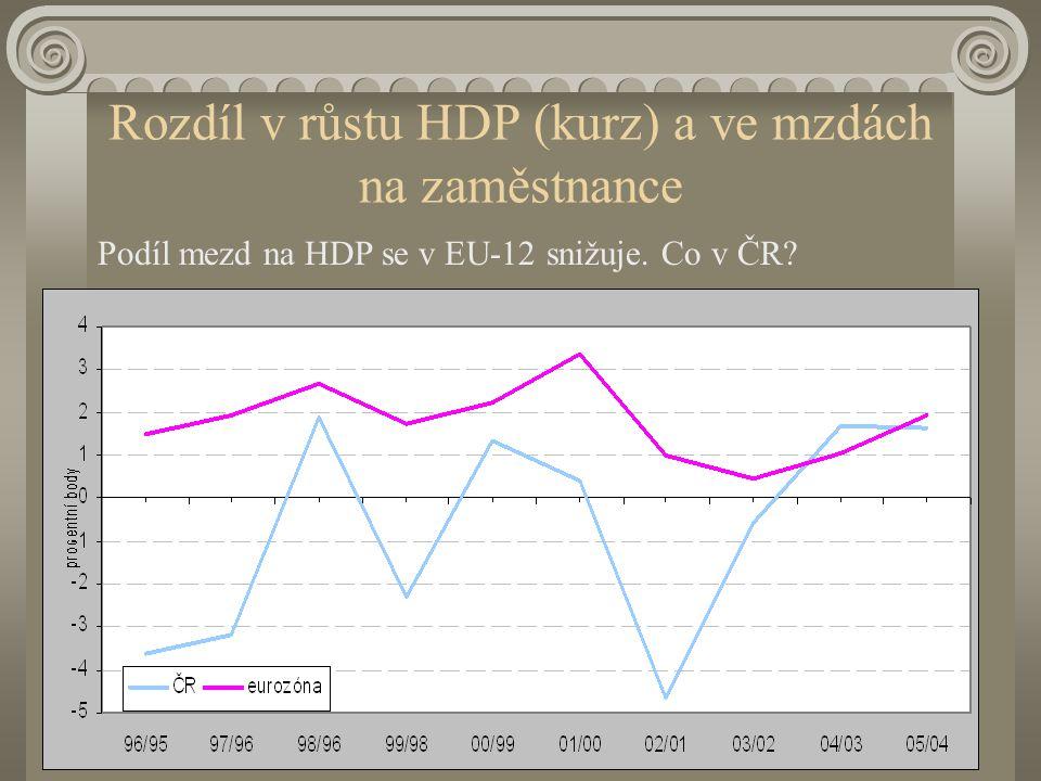 Rozdíl v růstu HDP (kurz) a ve mzdách na zaměstnance Podíl mezd na HDP se v EU-12 snižuje. Co v ČR