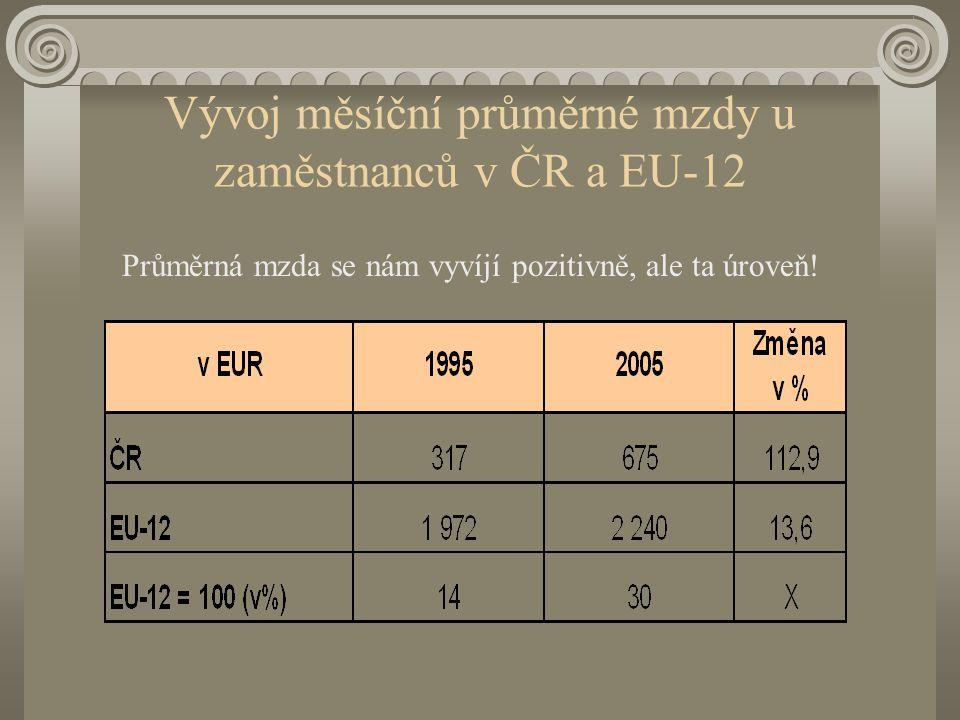 Vývoj měsíční průměrné mzdy u zaměstnanců v ČR a EU-12 Průměrná mzda se nám vyvíjí pozitivně, ale ta úroveň!