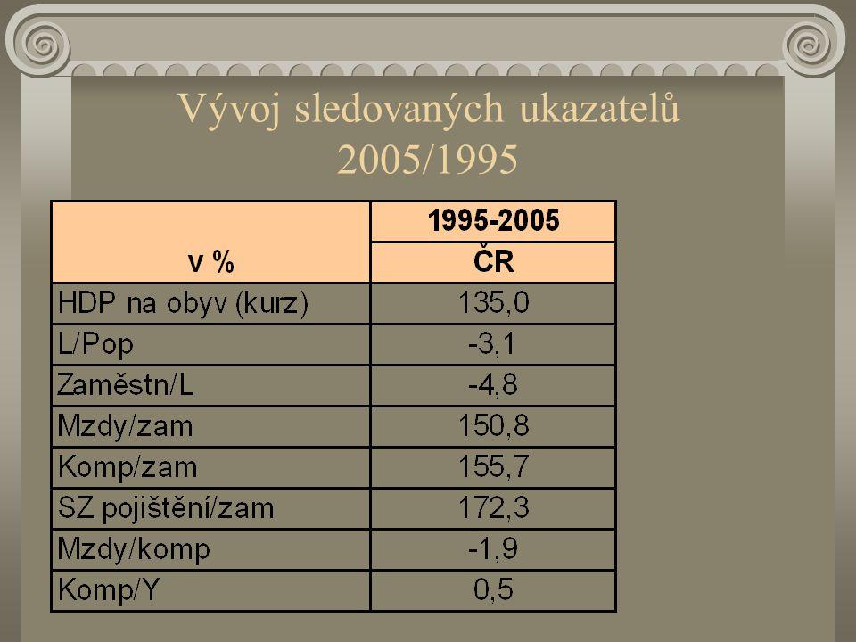 Vývoj sledovaných ukazatelů 2005/1995