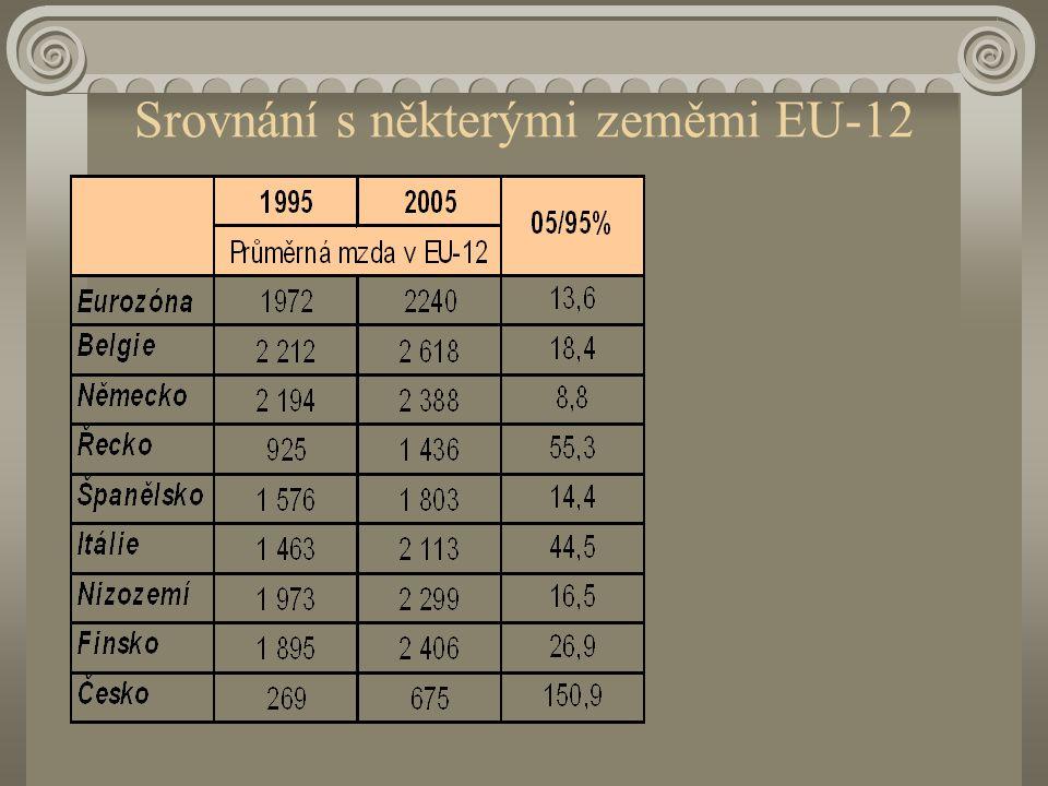 Srovnání s některými zeměmi EU-12