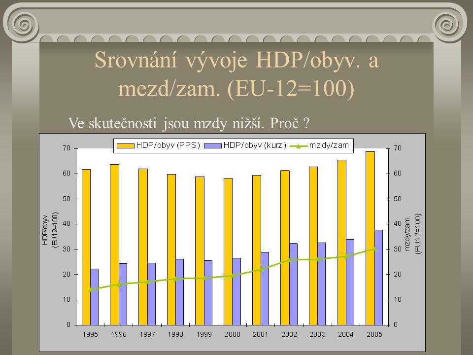 Vývoj ukazatelů v ČR (EU-12=100) 1995 vs. 2005