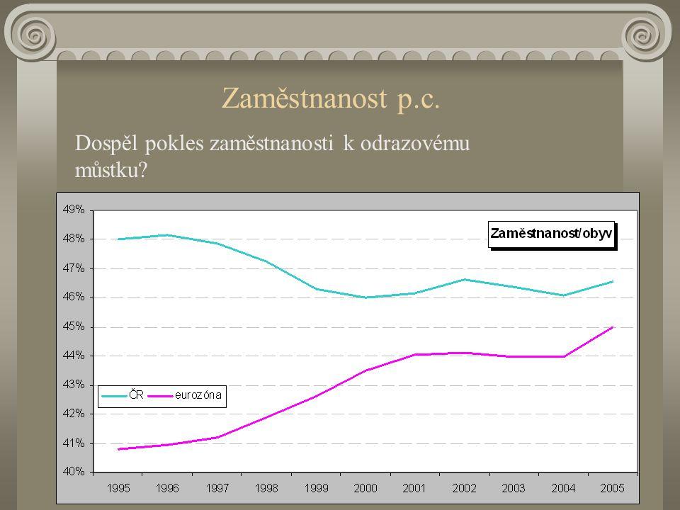 Závěrečné postřehy I když tempo ekon.růstu předstihlo tempo růstu mezd, mzdy mají ještě prostor ke konvergenci Náhrady zaměstnancům rostou rychleji než mzdy Dochází k postupnému uzavírání mezery v ukazateli zaměstnanosti na obyvatele a podílu zaměstnanců na celk.