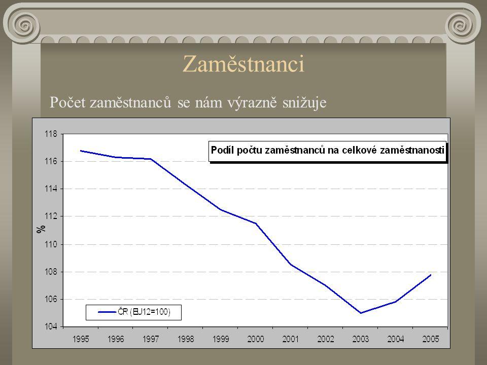 Mzdy / Náhrady zaměstnancům ČR má vysoký a rostoucí podíl sociálních příspěvků na náhradách zaměstnancům