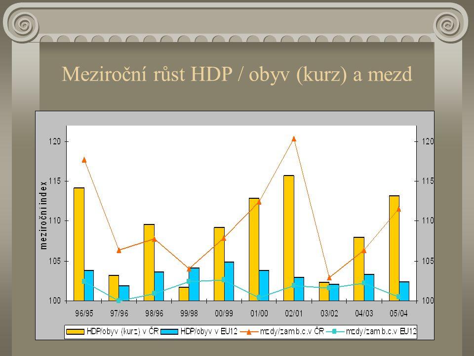Rozdíl v růstu HDP (kurz) a ve mzdách na zaměstnance Podíl mezd na HDP se v EU-12 snižuje. Co v ČR?