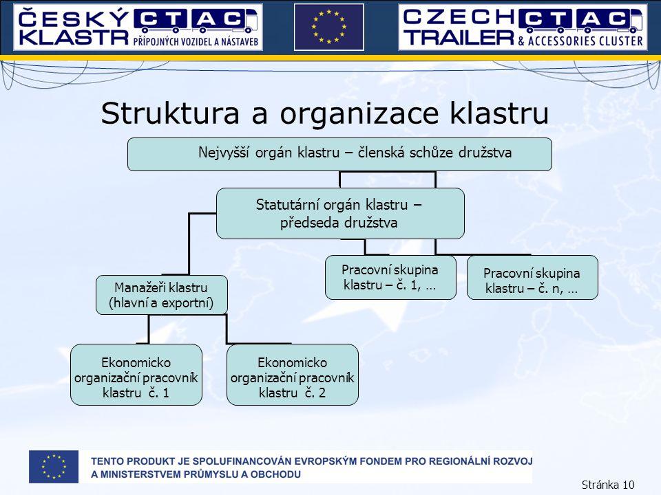Stránka 10 Struktura a organizace klastru Nejvyšší orgán klastru – členská schůze družstva Manažeři klastru (hlavní a exportní) Pracovní skupina klast