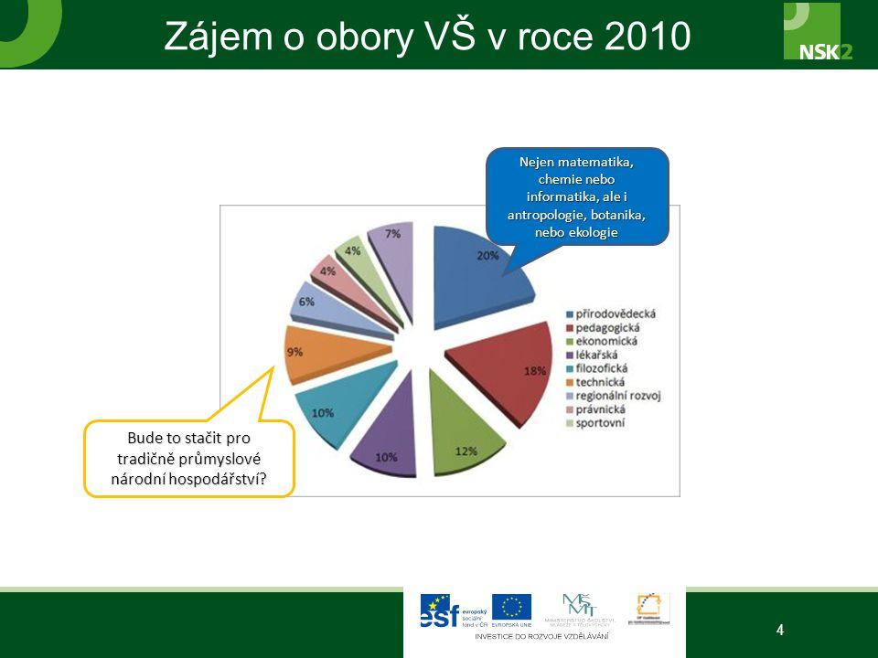 Zájem o obory VŠ v roce 2010 4 Bude to stačit pro tradičně průmyslové národní hospodářství.