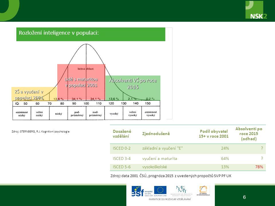 7 Zdroj: Výběrová šetření ČSÚ a Eurostat – Labour Force Survey (LFS)