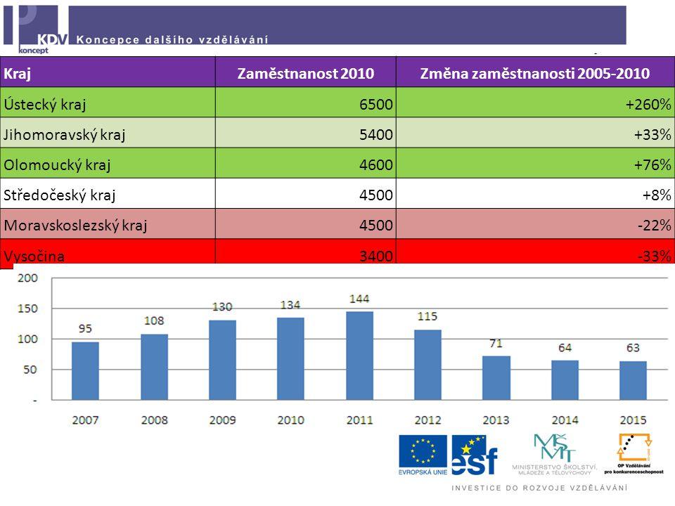 KrajZaměstnanost 2010Změna zaměstnanosti 2005-2010 Ústecký kraj6500+260% Jihomoravský kraj5400+33% Olomoucký kraj4600+76% Středočeský kraj4500+8% Moravskoslezský kraj4500-22% Vysočina3400-33%