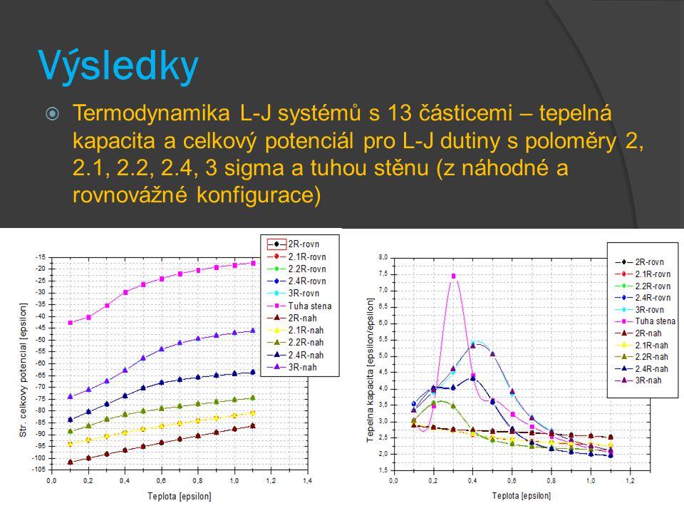 Výsledky  Termodynamika L-J systémů s 13 částicemi – tepelná kapacita a celkový potenciál pro L-J dutiny s poloměry 2, 2.1, 2.2, 2.4, 3 sigma a tuhou stěnu (z náhodné a rovnovážné konfigurace)