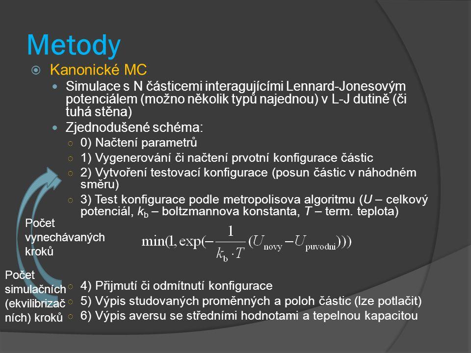 Metody  Kanonické MC Simulace s N částicemi interagujícími Lennard-Jonesovým potenciálem (možno několik typů najednou) v L-J dutině (či tuhá stěna) Zjednodušené schéma: ○ 0) Načtení parametrů ○ 1) Vygenerování či načtení prvotní konfigurace částic ○ 2) Vytvoření testovací konfigurace (posun částic v náhodném směru) ○ 3) Test konfigurace podle metropolisova algoritmu (U – celkový potenciál, k b – boltzmannova konstanta, T – term.