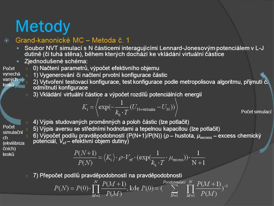 Metody  Grand-kanonické MC – Metoda č. 1 Soubor NVT simulací s N částicemi interagujícími Lennard-Jonesovým potenciálem v L-J dutině (či tuhá stěna),