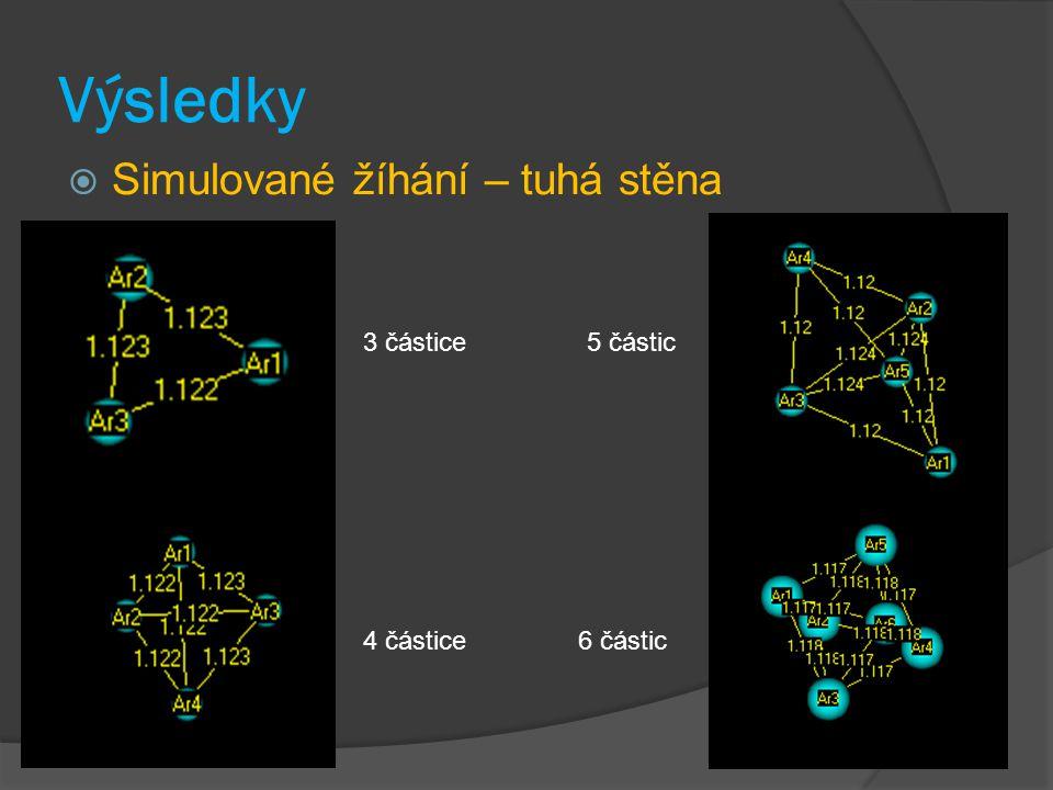 Výsledky  Simulované žíhání – tuhá stěna 3 částice 4 částice 5 částic 6 částic