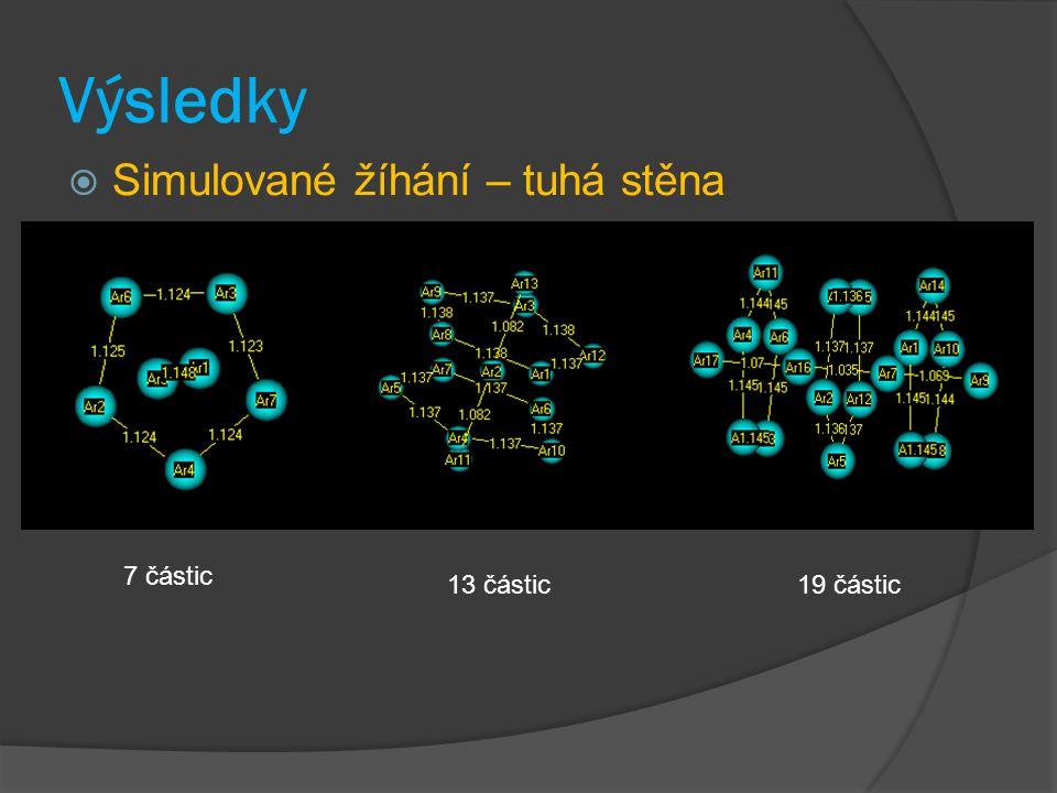 Výsledky  Simulované žíhání – 13 částic – L-J interakce – závislost na velikosti dutiny 10 sigma 6 sigma 2 sigma