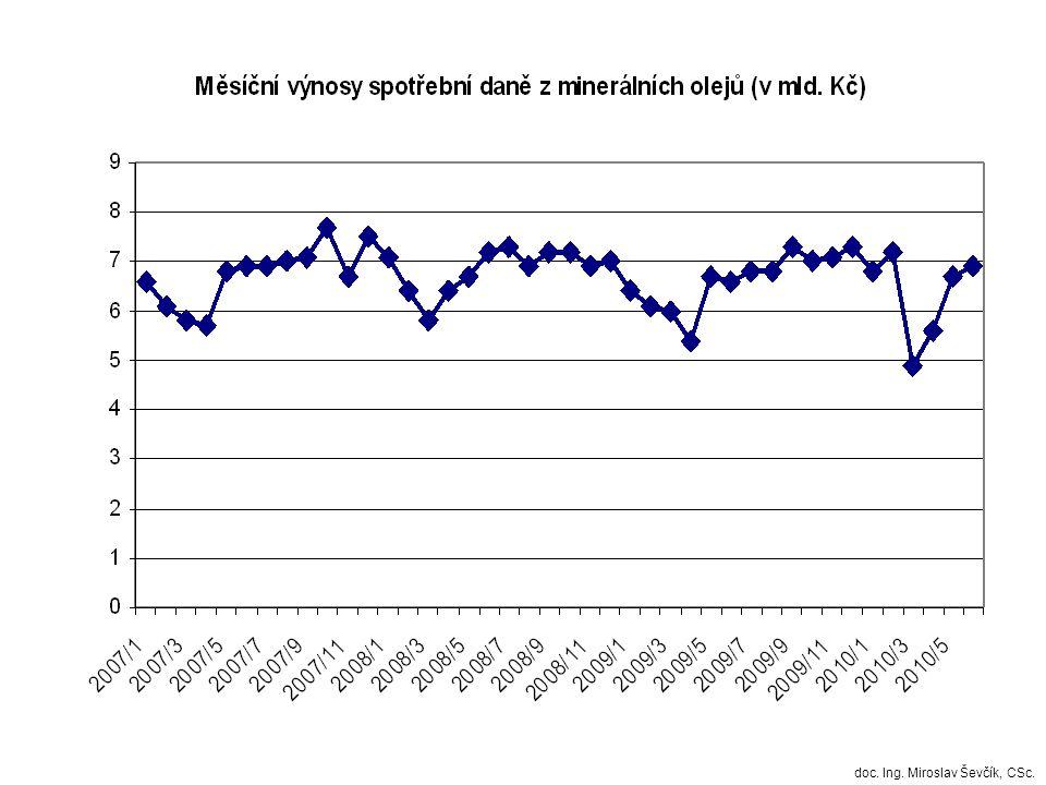Výnosy spotřební daně z minerálních olejů - veřejné rozpočty (v mld.