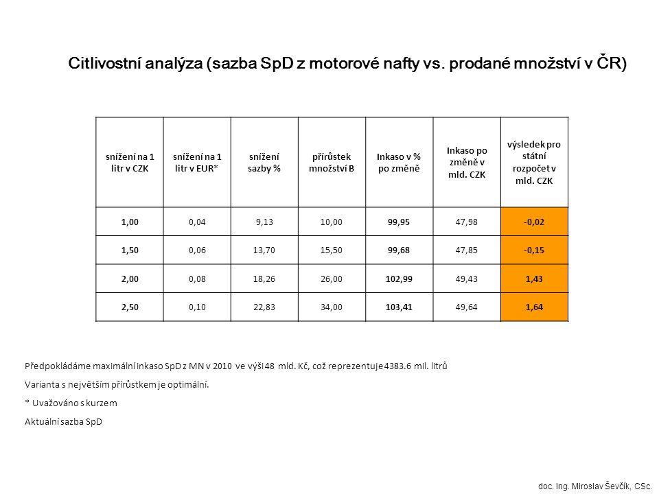 snížení na 1 litr v CZK snížení na 1 litr v EUR* snížení sazby % přírůstek množství** A Inkaso v % po změně Inkaso po změně v mld.