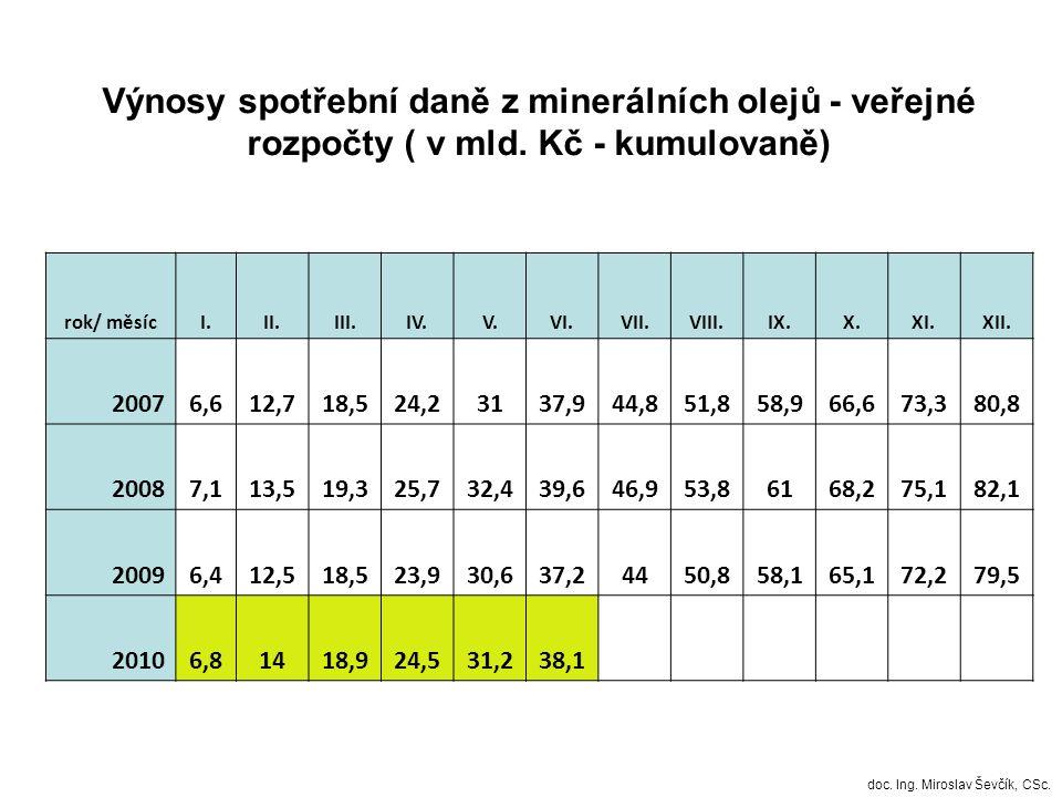 Výnosy spotřební daně z minerálních olejů - veřejné rozpočty ( v mld.