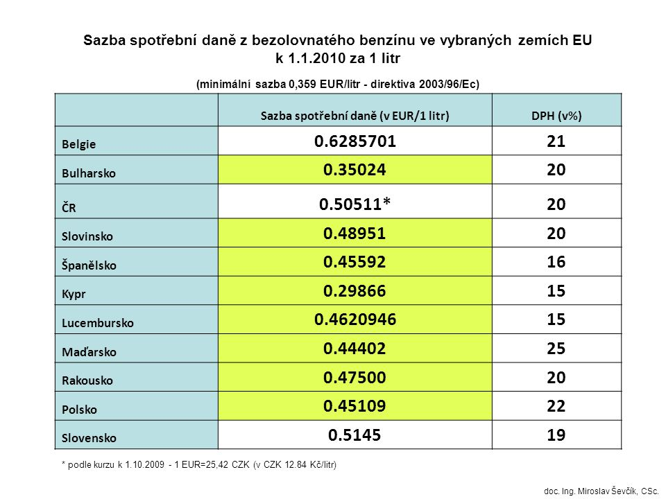 Sazba spotřební daně z bezolovnatého benzínu ve vybraných zemích EU k 1.1.2010 za 1 litr (minimální sazba 0,359 EUR/litr - direktiva 2003/96/Ec) Sazba spotřební daně (v EUR/1 litr)DPH (v%) Belgie 0.628570121 Bulharsko 0.3502420 ČR 0.50511*20 Slovinsko 0.4895120 Španělsko 0.4559216 Kypr 0.2986615 Lucembursko 0.462094615 Maďarsko 0.4440225 Rakousko 0.4750020 Polsko 0.4510922 Slovensko 0.514519 * podle kurzu k 1.10.2009 - 1 EUR=25,42 CZK (v CZK 12.84 Kč/litr) doc.