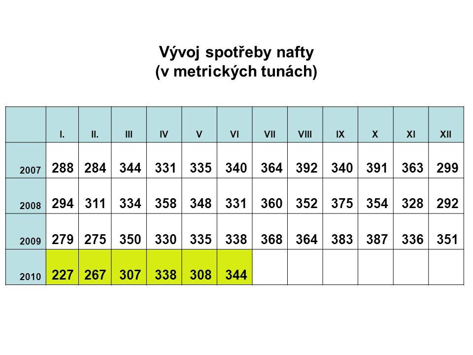 I.II.IIIIVVVIVIIVIIIIXXXIXII 2007 288284344331335340364392340391363299 2008 294311334358348331360352375354328292 2009 279275350330335338368364383387336351 2010 227267307338308344 Vývoj spotřeby nafty (v metrických tunách)