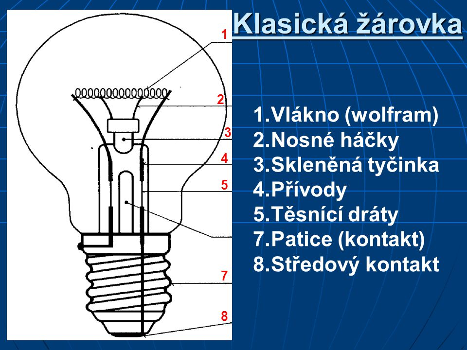 Klasická žárovka 1.Vlákno (wolfram) 2.Nosné háčky 3.Skleněná tyčinka 4.Přívody 5.Těsnící dráty 7.Patice (kontakt) 8.Středový kontakt 1 2 3 4 5 7 8