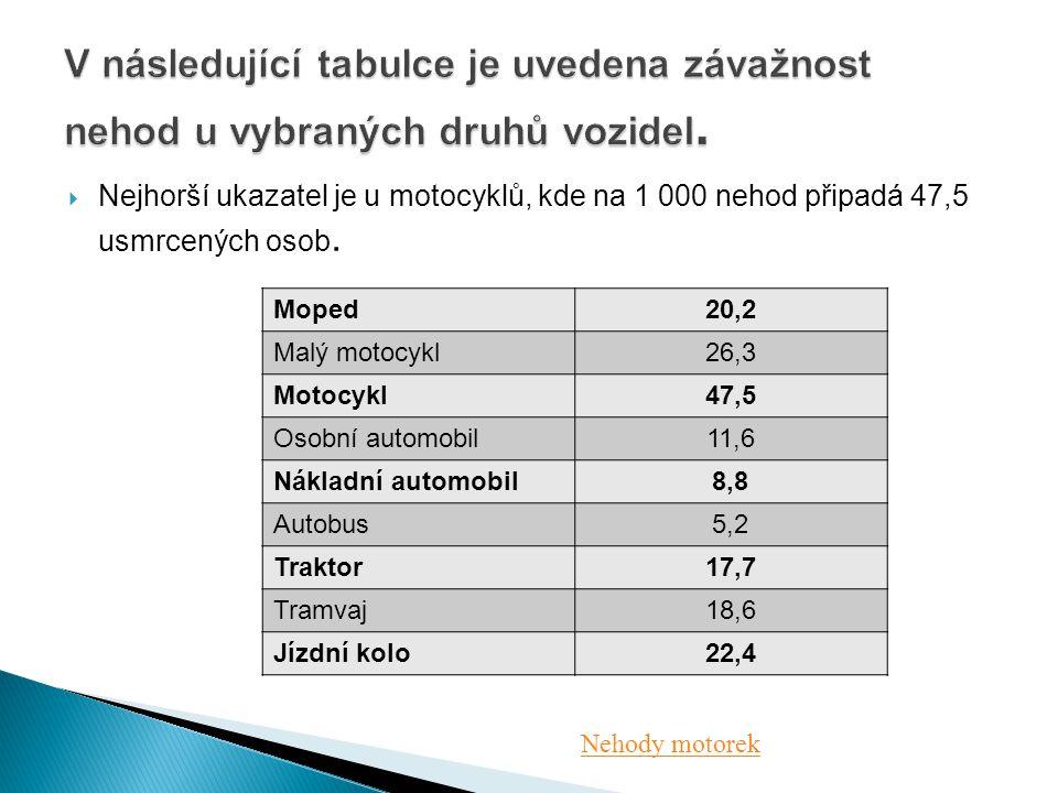  Nejhorší ukazatel je u motocyklů, kde na 1 000 nehod připadá 47,5 usmrcených osob. Moped20,2 Malý motocykl26,3 Motocykl47,5 Osobní automobil11,6 Nák
