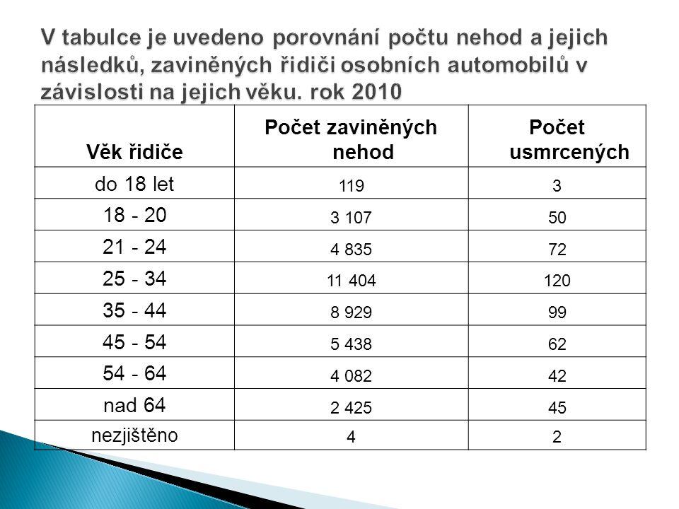 Věk řidiče Počet zaviněných nehod Počet usmrcených do 18 let 1193 18 - 20 3 10750 21 - 24 4 83572 25 - 34 11 404120 35 - 44 8 92999 45 - 54 5 43862 54