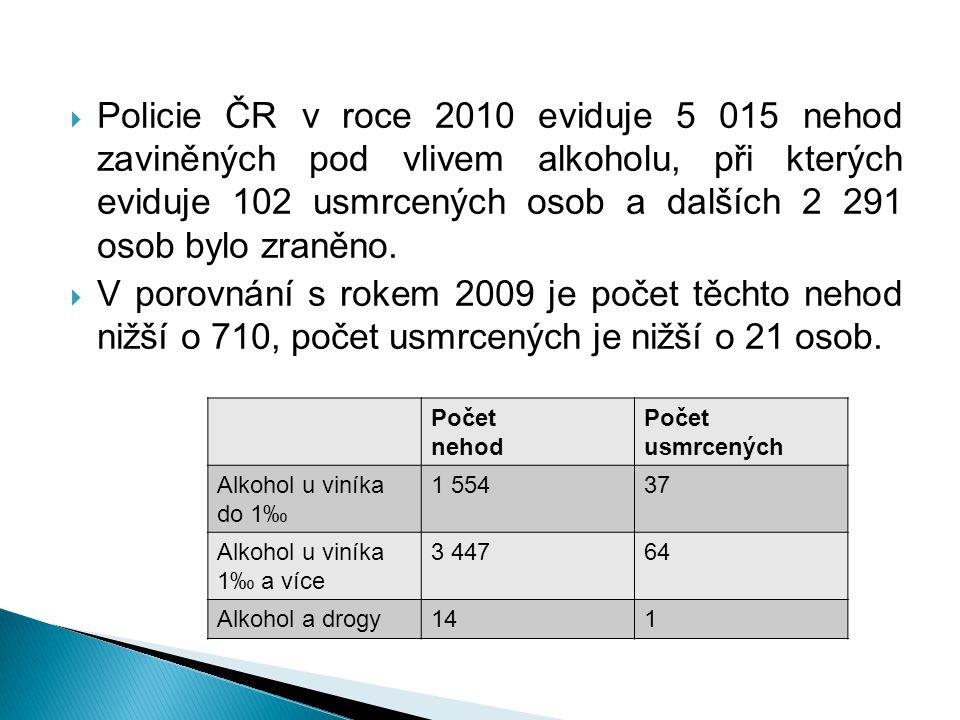  Policie ČR v roce 2010 eviduje 5 015 nehod zaviněných pod vlivem alkoholu, při kterých eviduje 102 usmrcených osob a dalších 2 291 osob bylo zraněno