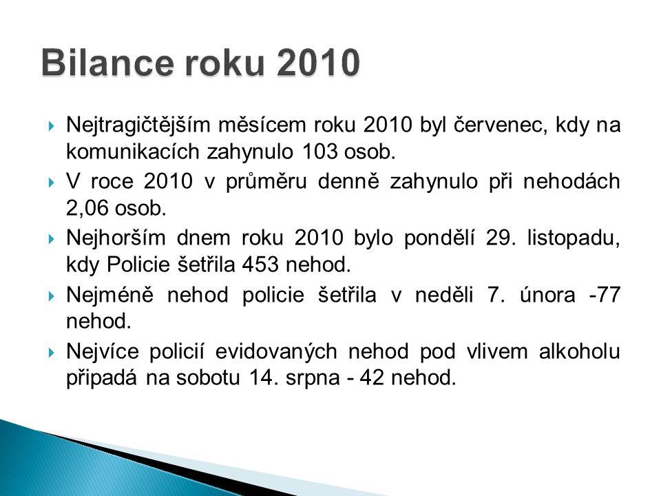  Nejtragičtějším měsícem roku 2010 byl červenec, kdy na komunikacích zahynulo 103 osob.  V roce 2010 v průměru denně zahynulo při nehodách 2,06 osob