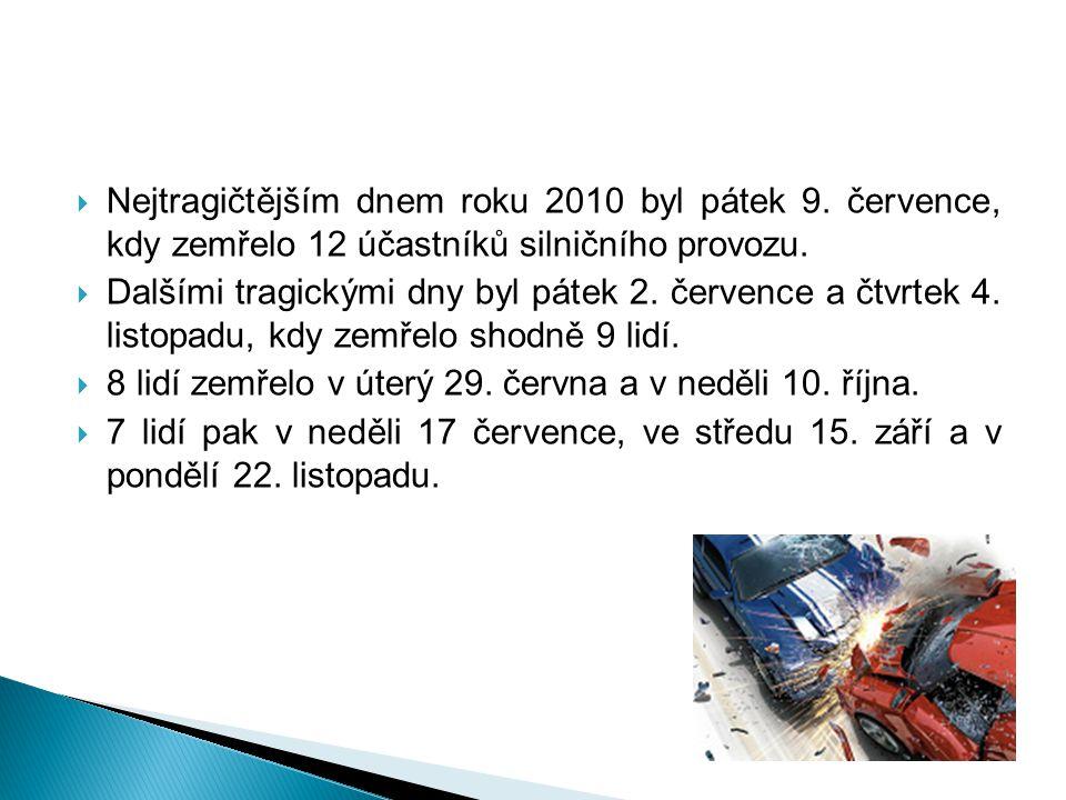  Nejtragičtějším dnem roku 2010 byl pátek 9. července, kdy zemřelo 12 účastníků silničního provozu.  Dalšími tragickými dny byl pátek 2. července a