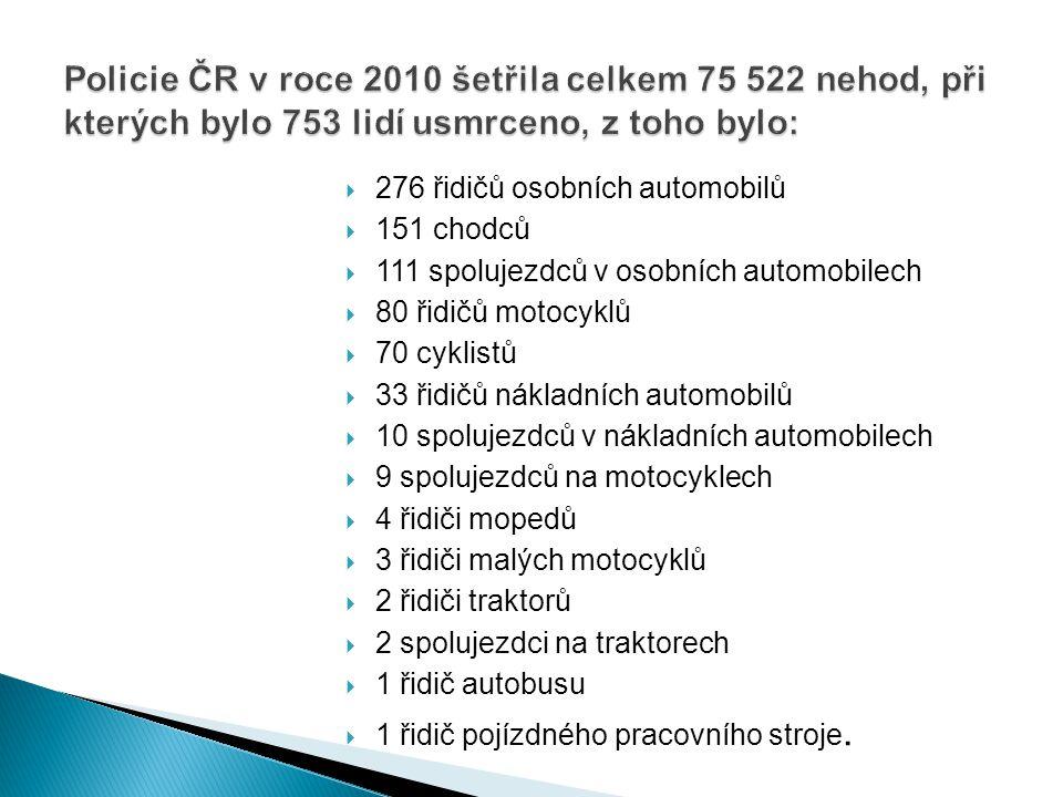  276 řidičů osobních automobilů  151 chodců  111 spolujezdců v osobních automobilech  80 řidičů motocyklů  70 cyklistů  33 řidičů nákladních aut