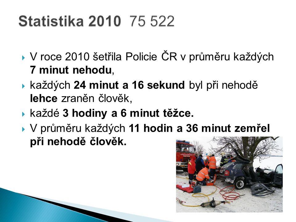  V roce 2010 šetřila Policie ČR v průměru každých 7 minut nehodu,  každých 24 minut a 16 sekund byl při nehodě lehce zraněn člověk,  každé 3 hodiny