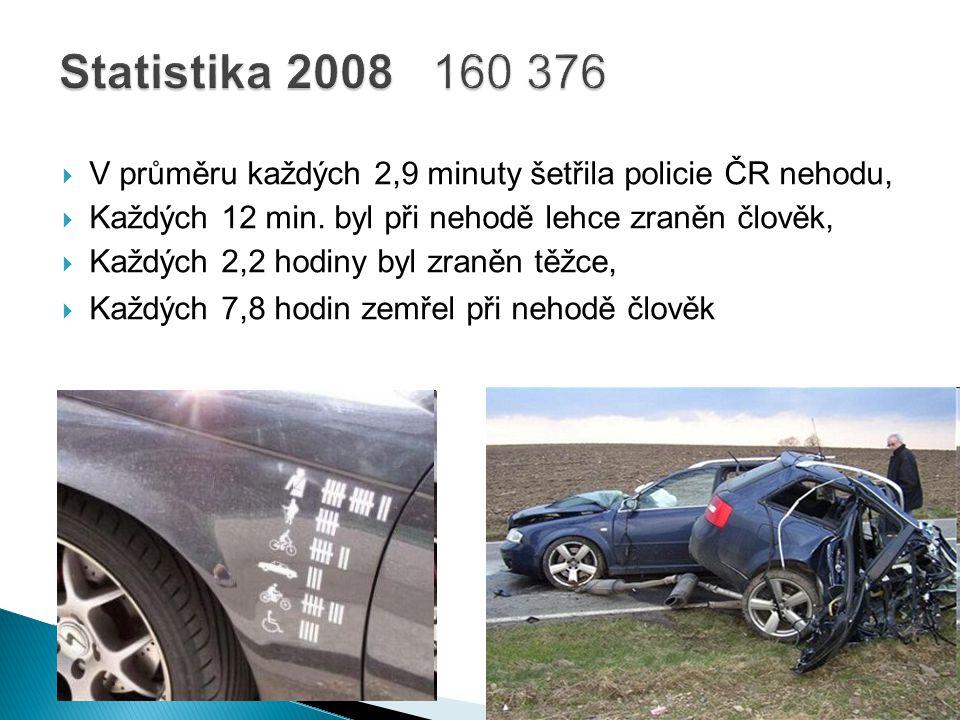  V průměru každých 2,9 minuty šetřila policie ČR nehodu,  Každých 12 min. byl při nehodě lehce zraněn člověk,  Každých 2,2 hodiny byl zraněn těžce,