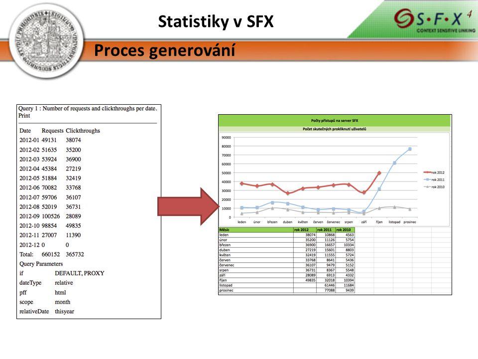 Statistiky v SFX Proces generování