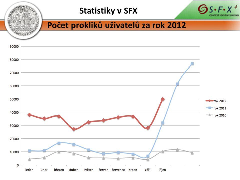 Statistiky v SFX Počet prokliků uživatelů za rok 2012