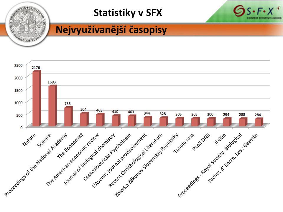 Statistiky v SFX Nejvyužívanější časopisy