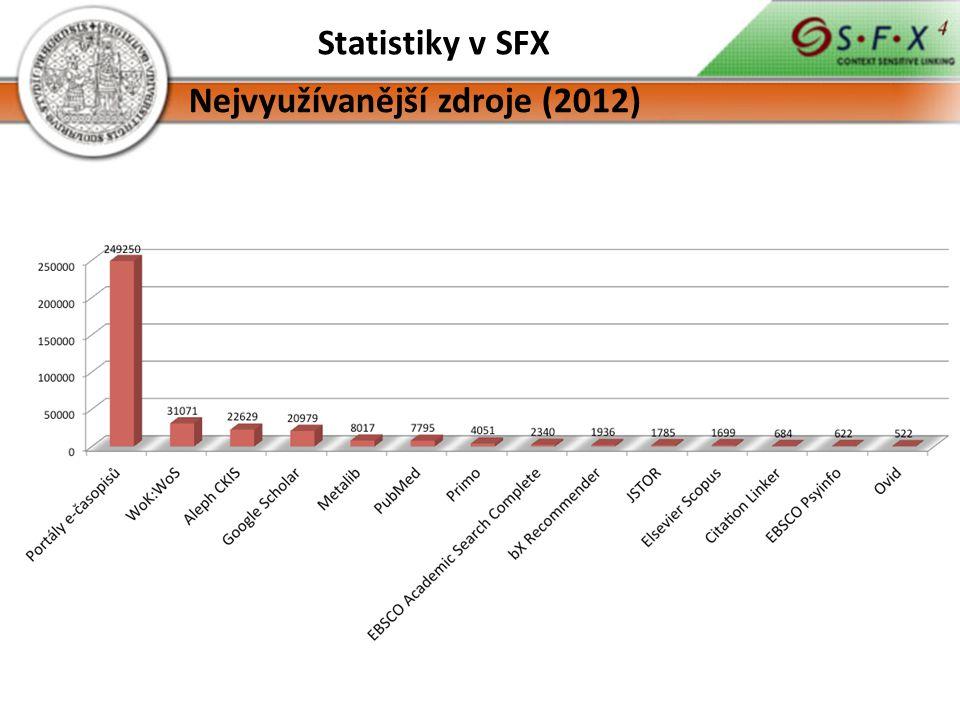 Statistiky v SFX Nejvyužívanější zdroje (2012)